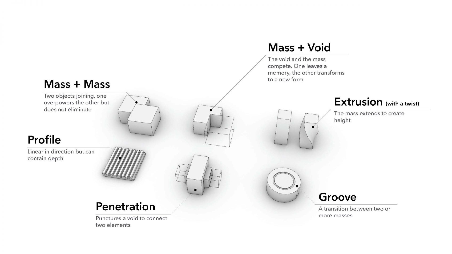 Diagram of architectural elements used for the new Global Consumer Products company offices